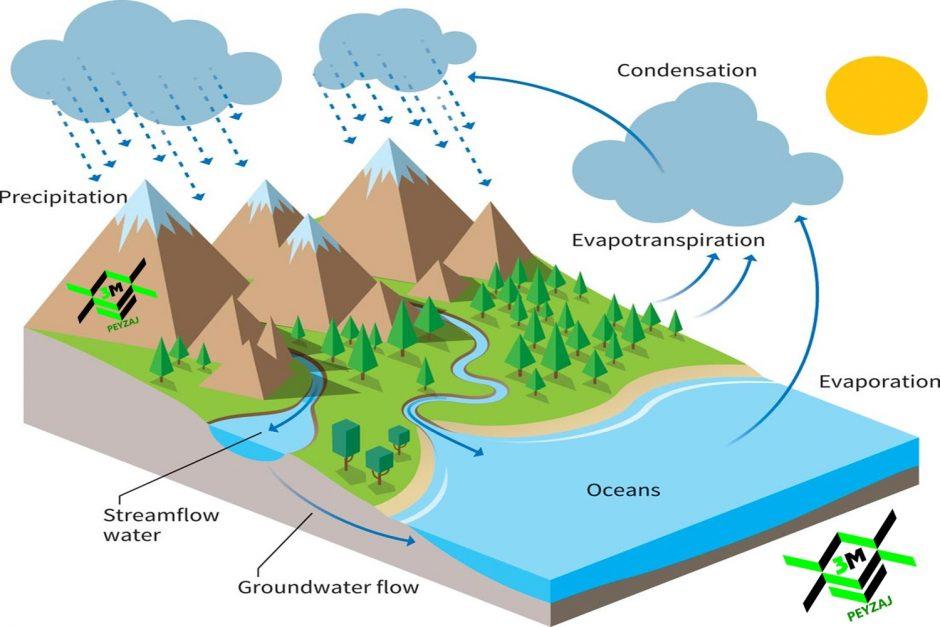 Su Döngüsü Nedir